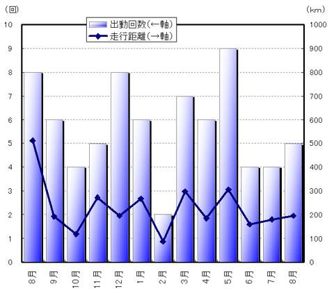 過去1年間の走行回数・距離。今年の夏は特に少ないなぁ・・・(涙)