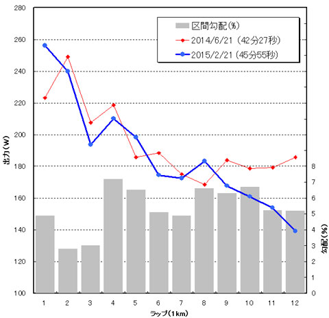いつもの簡易パワー分析。今回(青線)は,後半のパワーダウンが顕著です。