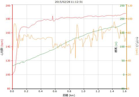 ゴール直前の勾配で,188bpmまで上がり,燃え尽き感満載(^^)