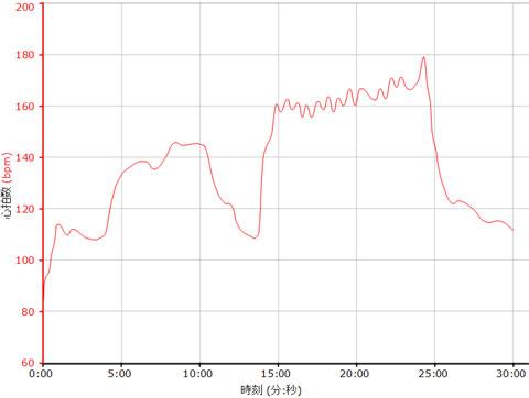 最近のローラー台(HIIT)での心拍グラフ。キツイ~(^^;)