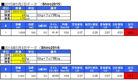 2015年のおいらと,2014年のおいらのパワー比較。