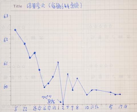 4月から付け始めた体重変化グラフ。もともと気を抜くとすぐに痩せる人なので,あっという間に減ってきている(^^;