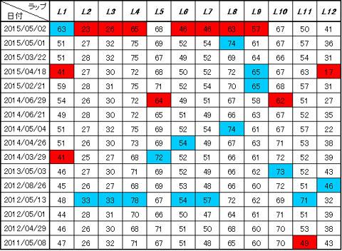 毎回の全ラップ(L1~L12)を比較してみるとこんなに差があります。赤が最小値,青が最大値です。たとえば,L1だと最小41m,最大63mと18mも差があります(!)