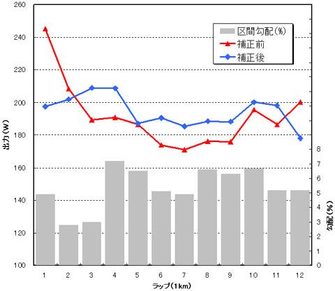 補正前(赤)と,補正後(青)のパワーグラフ。ちゃんとした標高データ使えば,ほぼフラットな走りしてることが分かるじゃん! 最終ラップの落ち込みが気になるけど・・・。