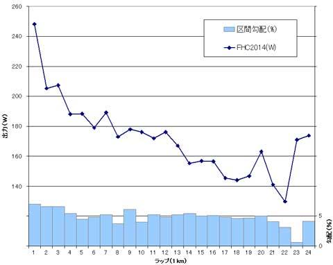 FHC2014でのパワー変化グラフ。芸術的な(?),「序盤頑張りすぎて,後半ヘタる」様子が分かります。