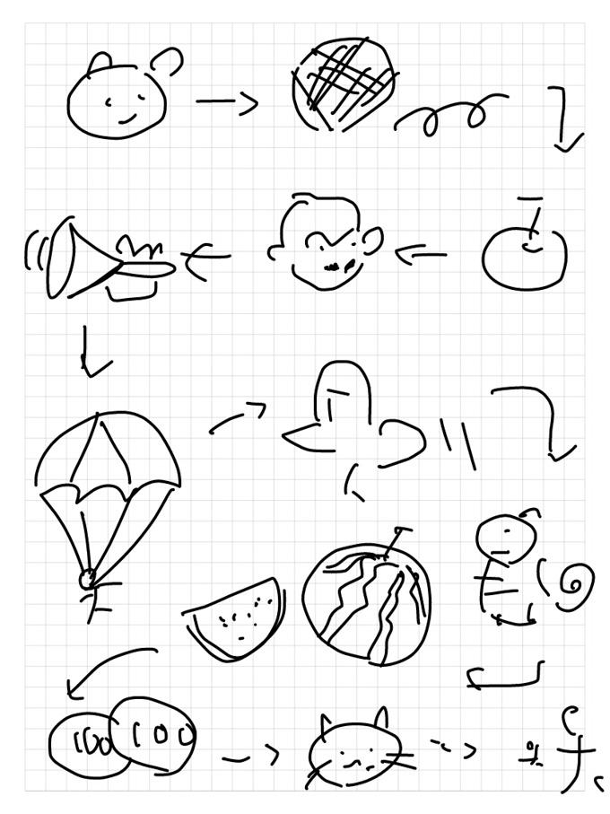 左上から,クマ→マリ→リンゴ→ゴリラ→ラッパ→パラシュート→トリ(?)→リス→スイカ→カネ→ネコ→コドモ。鳥のクオリティが・・・(笑)