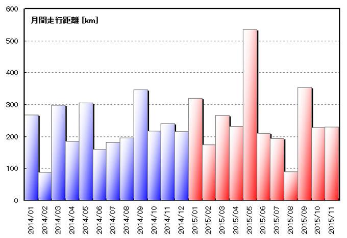 昨年1月からの月別走行距離の推移。ここ2ヶ月は大体平均くらいかなぁ・・・。