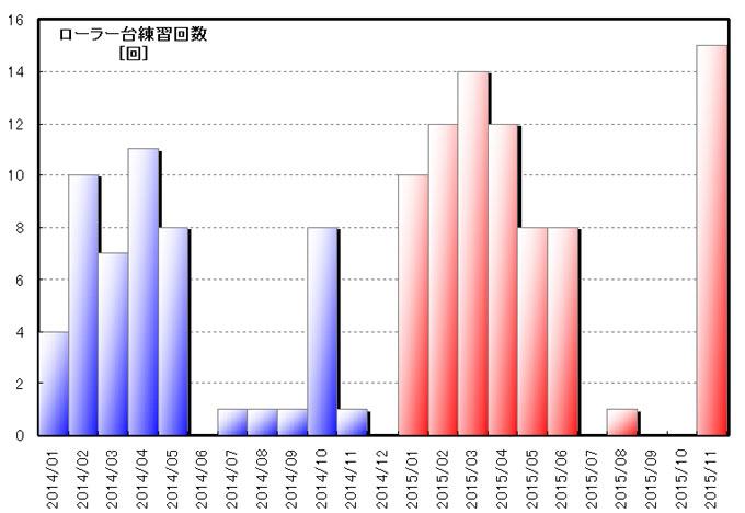 ローラー台実施回数。年間を通して一番やった月になりました(^^)