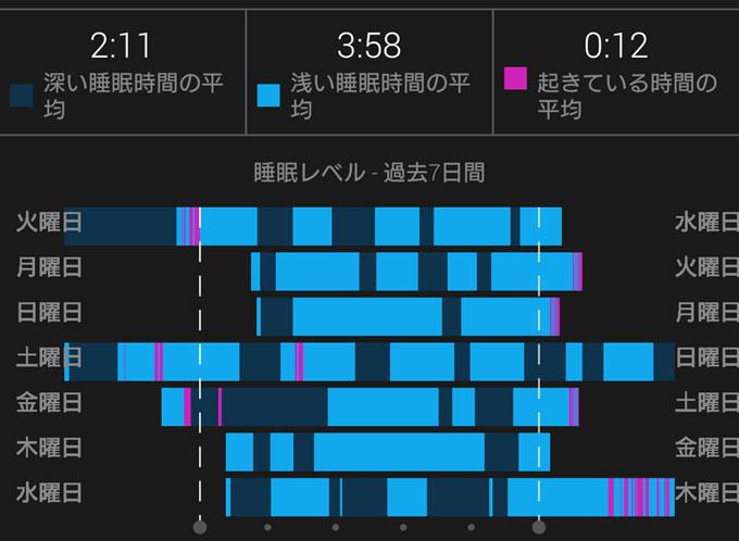 こんな風にスマホのアプリ(GARMIN mobile connect)に1週間の睡眠状況が表示されます。