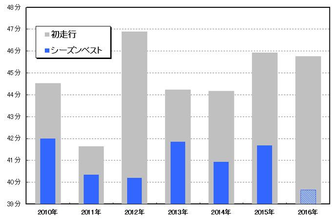 毎年の,初挑戦(グレー)とシーズンベスト(青)の比較。