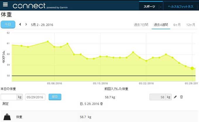 ここ1ヶ月の体重グラフ。増減はありますが,全体としては緩やかに減少中。