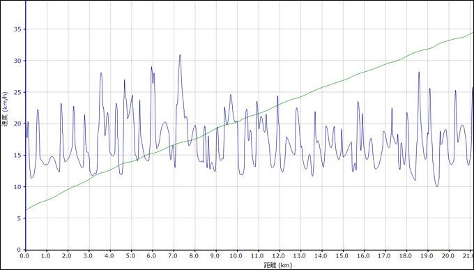 Edgeのデータ。実にこまごま,加減速している様子が分かります。