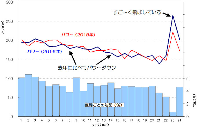 去年(FHC2015)との比較。ほぼ似たようなパワー分布ですが,これで1分差になってます。