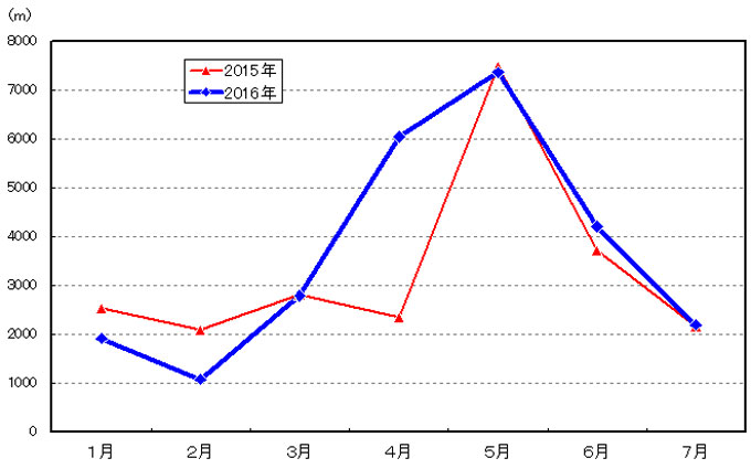 月間の総上昇高度。今年の4月はよくヤビツを上りました。