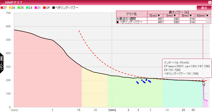 点線グラフがクリティカルパワー。20分を過ぎるとほぼ平坦になり,だいたい,195Wくらい。