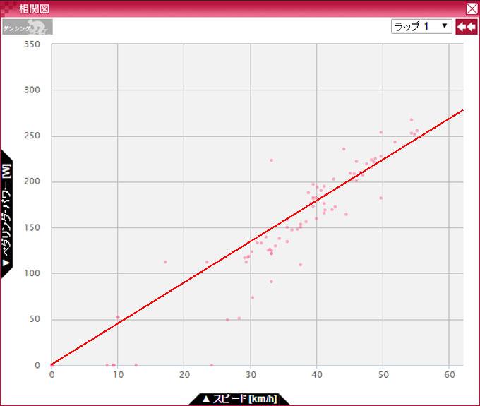パワーと速度の相関図。赤い直線は,おいらが適当に引きました。