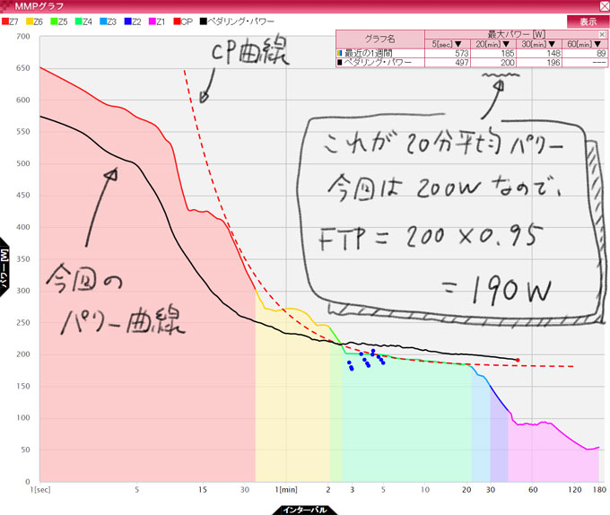 ヤビツの走行データのうち,MMP(Mean Maximal Power)グラフからFTPを求めるのは,こうやります(たぶん・・・)