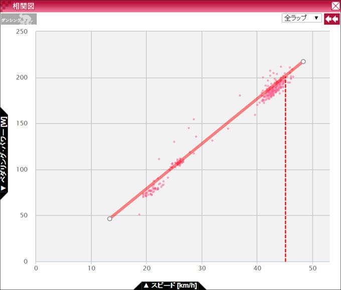 これが開発2号(配線カバー)の実力。約45km/hで200W出せるようになりました。