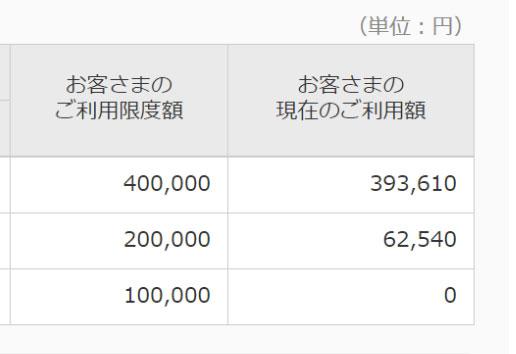 毎日2万円ずつ使っていたら,すぐにこういうことになるよね・・・。