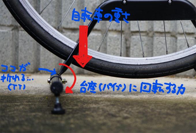 斜め上から荷重がかかり,パイプに回転力が生まれ,溶接部分がグニャ~(T_T)