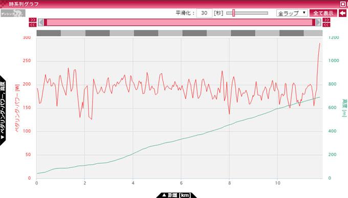 30秒平均で見ると,結構ガタガタ。緩斜面や下りではどうしてもパワーダウン。