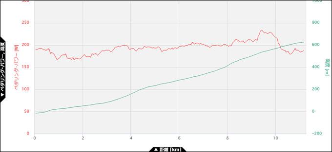 5月3日。ほぼ理想的だけど,9km付近で頑張りすぎ,10km以降で燃え尽きています・・・。