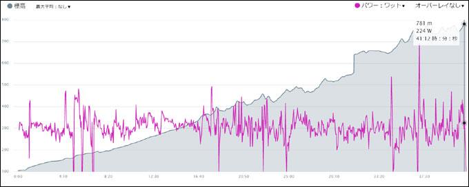 ヤビツ区間だけ切り抜いた結果をグラフで見る。タイムは41分台かな?