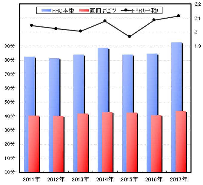 FYR=2.1は高すぎです。ただでさえ今年のヤビツは遅いのに,さらに2.1倍もかかるとは・・・。