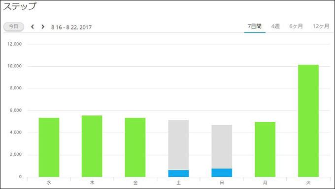 最近の歩行数。土日は、目標(グレー)に対して実績(ブルー)が低いのなんのって・・・。