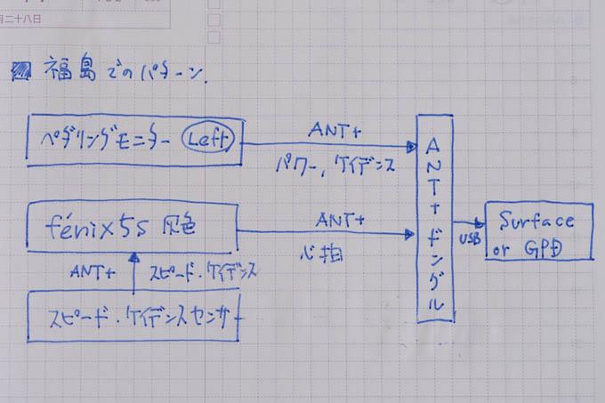 単身赴任先はもっと簡単。ペダモニのデータは、そのままANT+ドングルに送られています。