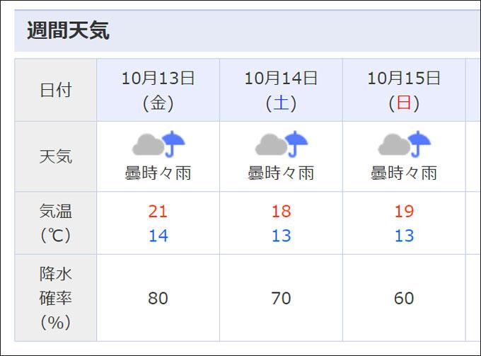 幸か不幸か、しばらく天気が悪いので、絶好のフルメンテ日和です(^^;