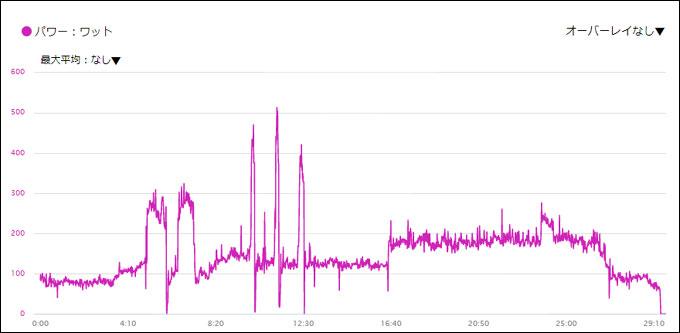 配置を変えてからやった、SSTトレーニング。データ落ち無しです!(5分ごろのゼロは、扇風機の角度替えに降りています。笑)