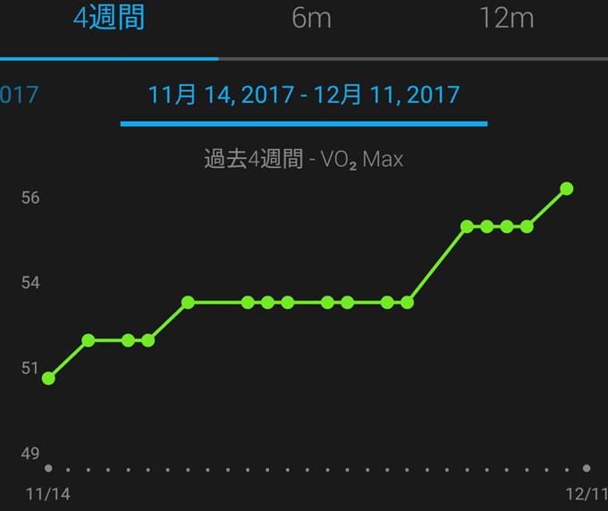 順調に向上していくVO2MAX。今では56ml/kg/minまできました(^^)