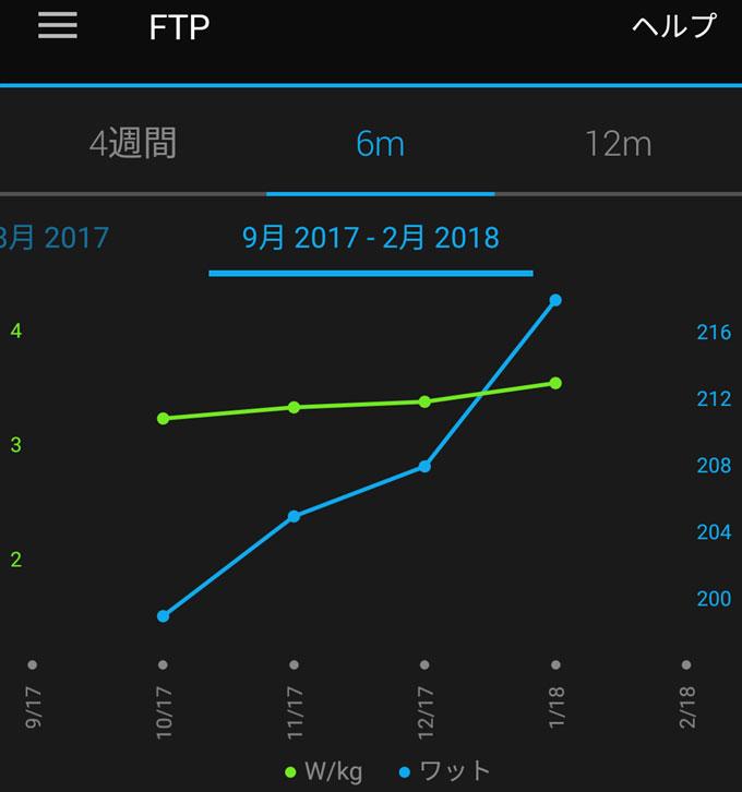 徐々に向上する、FTP。先週計測では、218W、3.6W/kgになりました(^^)