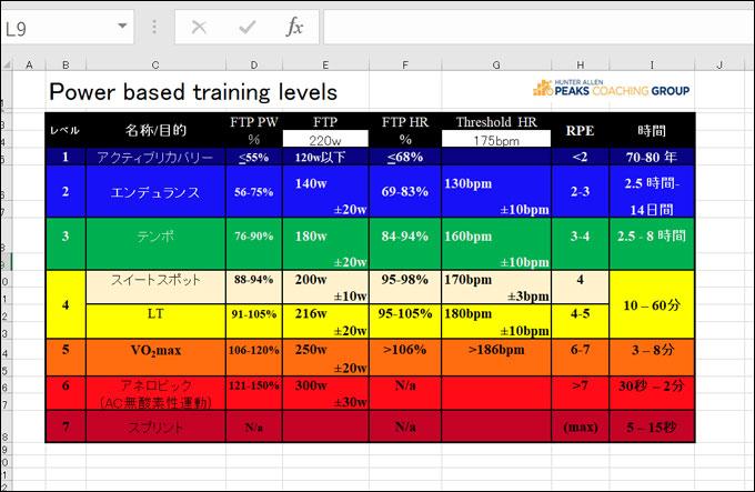 Peaks Coaching Groupのサイトでは、エクセル表もダウンロードできます(というか、こっちが本家かな?)