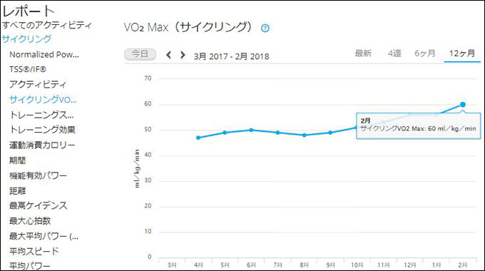 VO2MAX(最大酸素摂取量)も順調に向上中です。