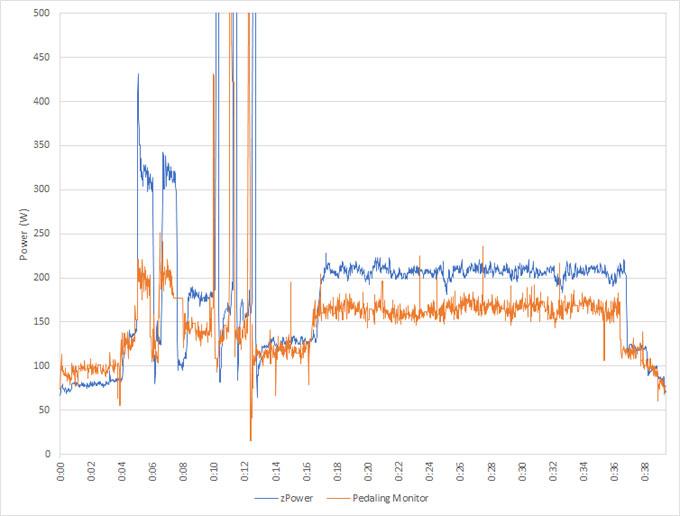 比較結果。zPower(青線)の方が常に高めに出ています。