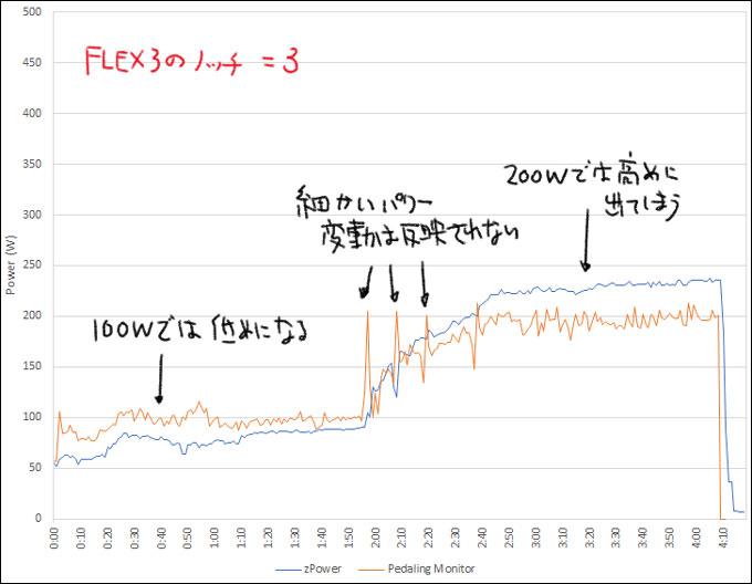速度情報だけのzPowerで実験。