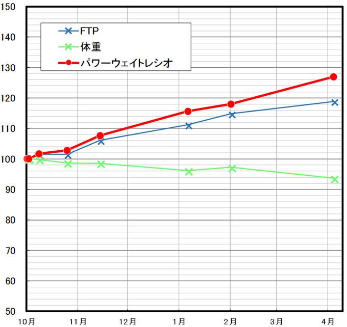 昨年10月の値を100としたときの、FTP、体重、ウェイトレシオの変化グラフ。