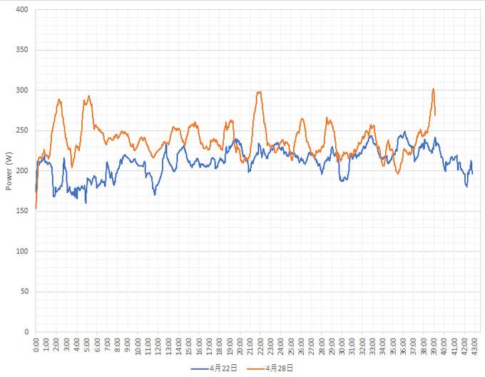 青い線が4月22日、赤い線が4月28日のパワー変化。