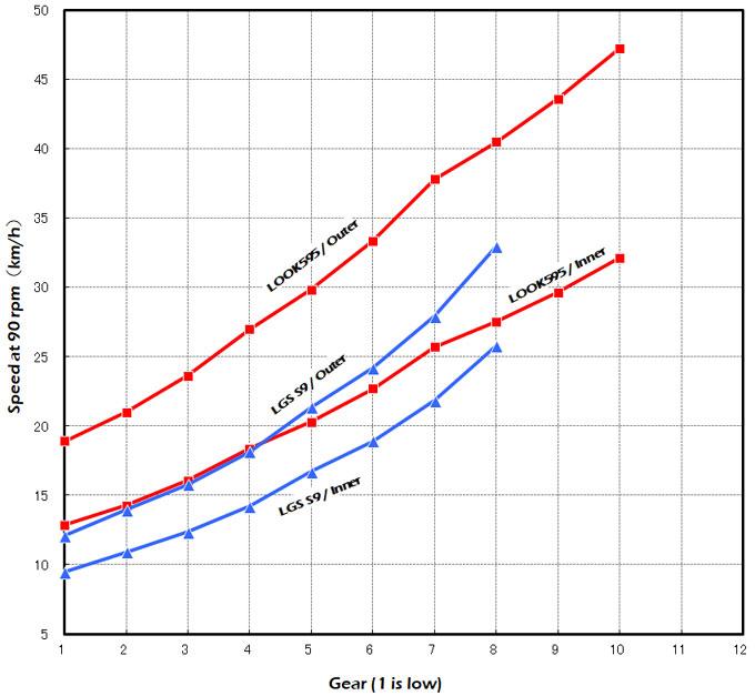 LOOK595号とのギア比較。