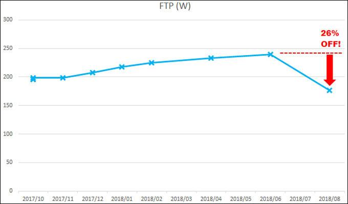 8月に計測したFTPは26%ダウンの177W・・・