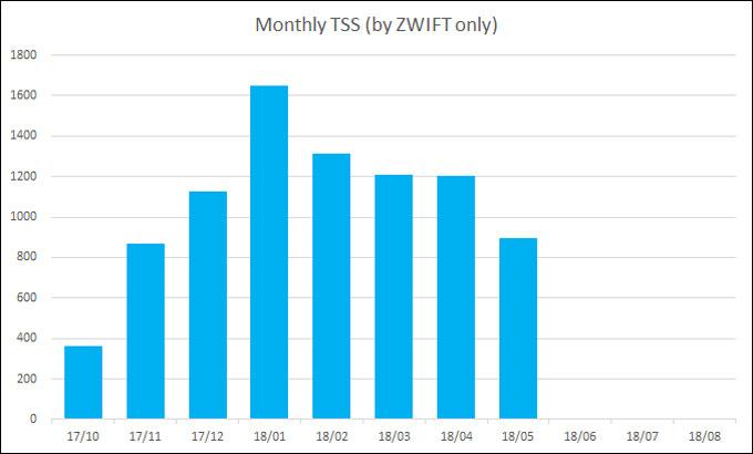 毎月のトレーニング量(TSS)。5月までの頑張りと、その後のグ~タラぶりの落差が・・・。