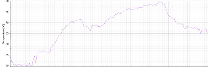 ZWIFTアプリを起動したときの温度変化。プレイが始まると、80℃まで上昇(!)