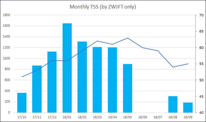 棒グラフはZWIFT練習量(TSS)、折れ線はVO2MAX。