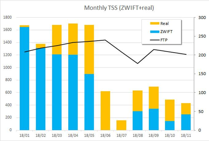 今年のTSSグラフ。前半と後半で、くっきり分かれました。