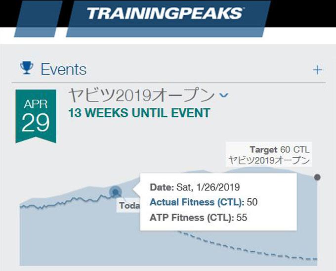 4月29日のヤビツハイシーズンを目指してるのですが、低空飛行中・・・。