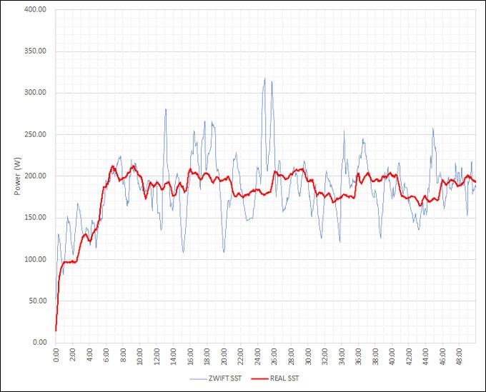 青が実走行(CR)、赤がローラー台(ZWIFT)でのパワー変化。