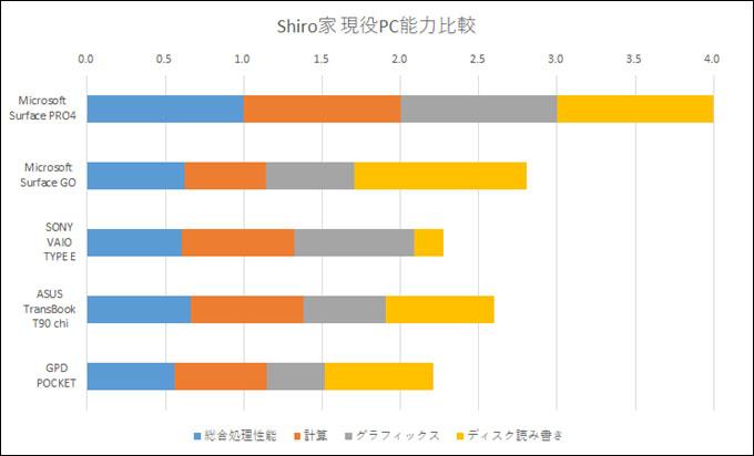 Shiro家の現役PC能力比較。1番能力の高い、Surface Pro4を1とした比較です。