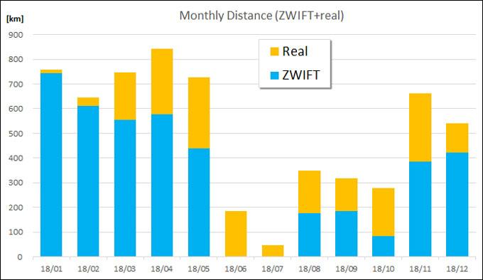 毎月の走行距離。実走行(オレンジ)の何倍もZWIFT(青)で走っているのが分かります・・・。